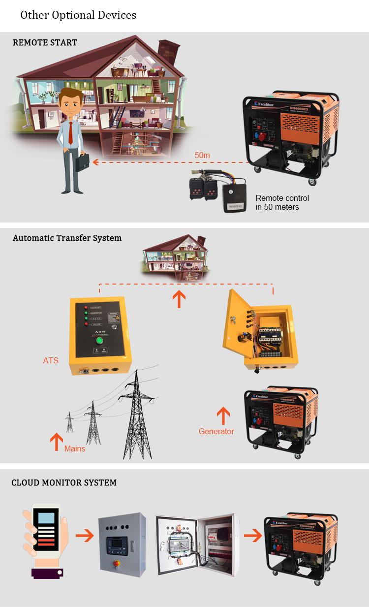 Price Of 7kw 6.5kw Diesel Generator4